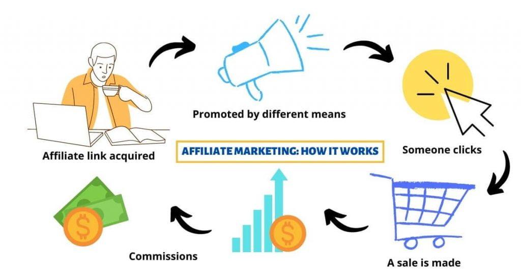 Affiliate marketing work explained